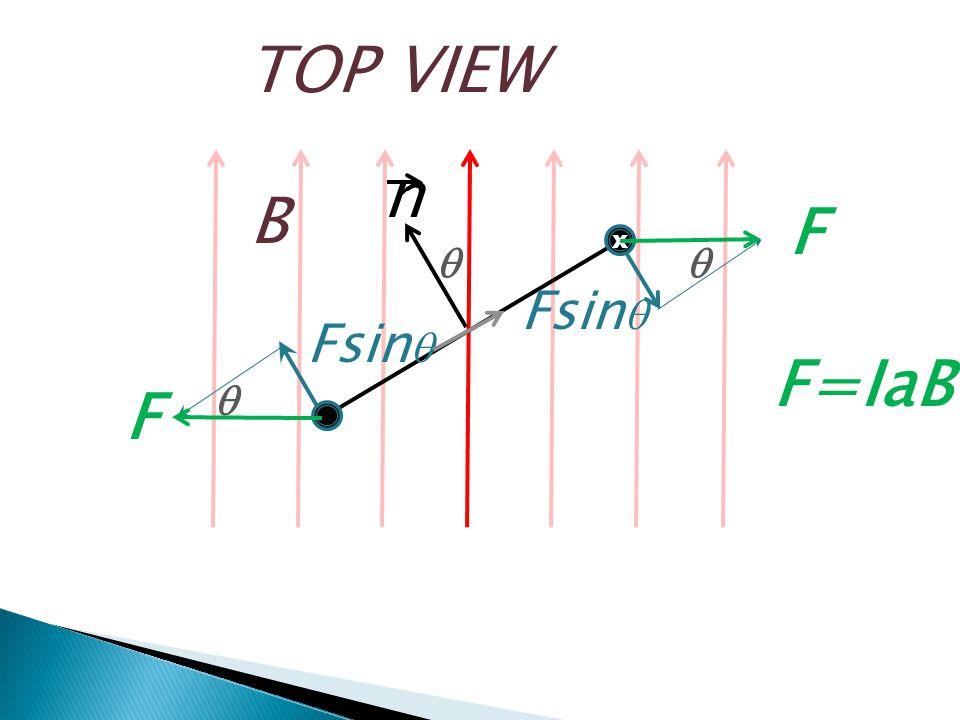 TOP VIEW B   x Fsin  F F  n F=IaB