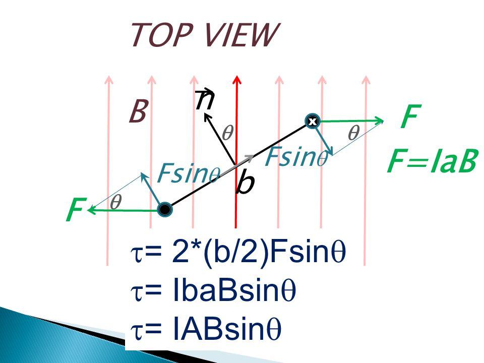 TOP VIEW B   Fsin  F F  n x b  = 2*(b/2)Fsin   = IbaBsin   = IABsin  F=IaB