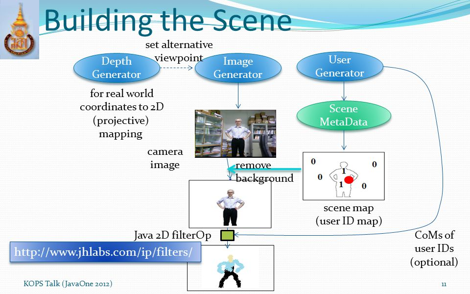 Building the Scene KOPS Talk (JavaOne 2012)11 Depth Generator Image Generator Image Generator set alternative viewpoint for real world coordinates to