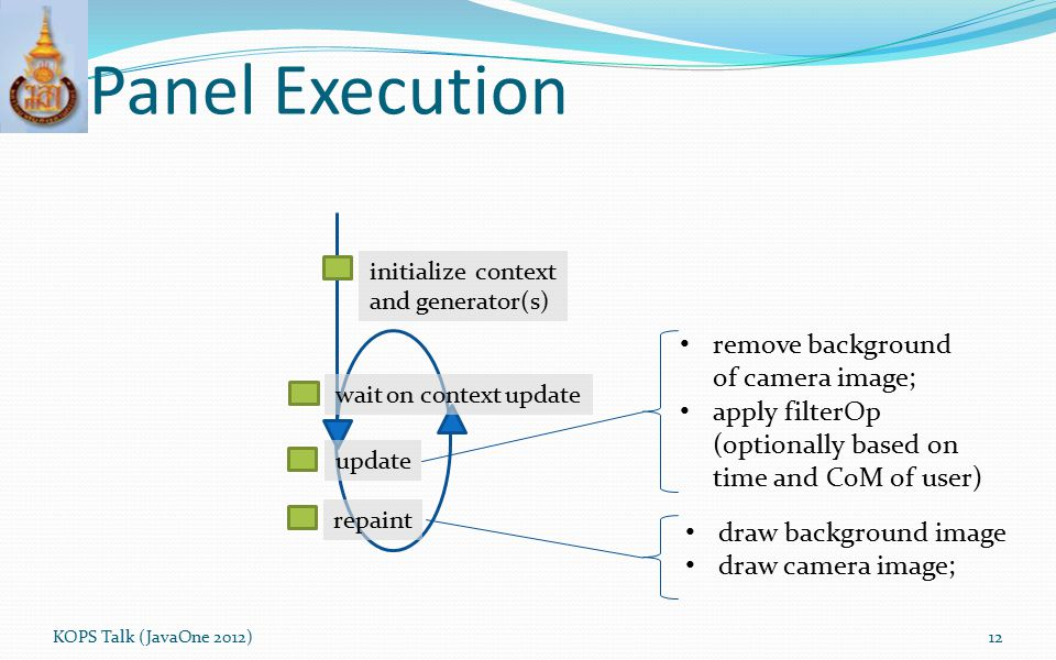 Panel Execution KOPS Talk (JavaOne 2012)12 repaint update wait on context update initialize context and generator(s) remove background of camera image