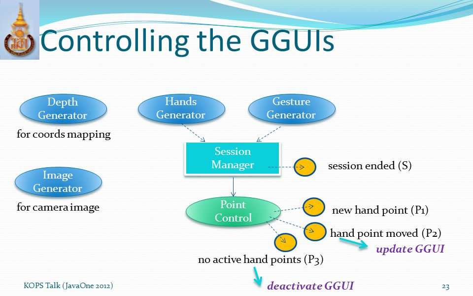 Controlling the GGUIs KOPS Talk (JavaOne 2012)23 Depth Generator Image Generator Image Generator for coords mapping Point Control Point Control new ha