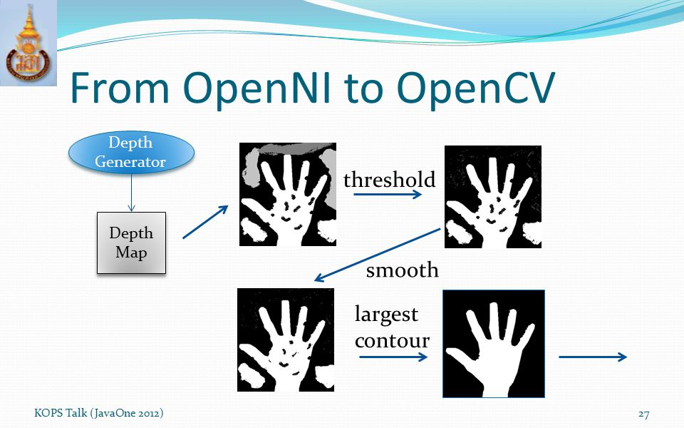 From OpenNI to OpenCV KOPS Talk (JavaOne 2012)27 Depth Generator Depth Map Depth Map threshold smooth largest contour