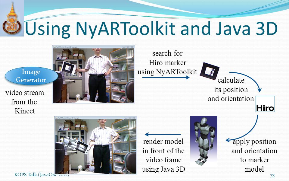Using NyARToolkit and Java 3D KOPS Talk (JavaOne 2012)33 search for Hiro marker using NyARToolkit calculate its position and orientation apply positio