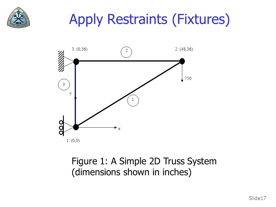 Slide17 Apply Restraints (Fixtures) 750 Figure 1: A Simple 2D Truss System (dimensions shown in inches) 2: (48,36) 1: (0,0) 3: (0,36) x y 2 1 3
