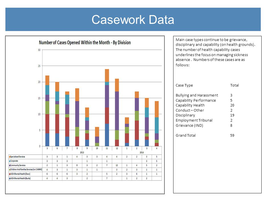 Casework Data Main case types continue to be grievance, disciplinary and capability (on health grounds).