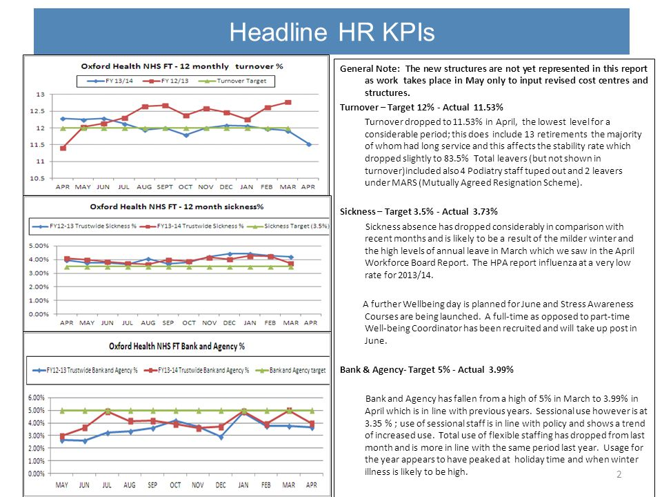 Headline HR KPIs - Sickness 3 NHS Employers have provided sickness absence statistics for 241 NHS Trusts for calendar year 2013; the average days absence per head is 9.46; at 9 days per head Oxford Health is below this figure – but above the figures for local comparators: Oxford University Hospitals 7.5 days Berkshire Healthcare NHS FT 8 days Buckinghamshire Healthcare NHS FT 8.6 days Oxford Health lies above mid-table at joint 99 of the 241 Trusts – the lowest figure being 3.1days (an organisation of 423 staff) and the highest 14.9 days (urban mental health trust).