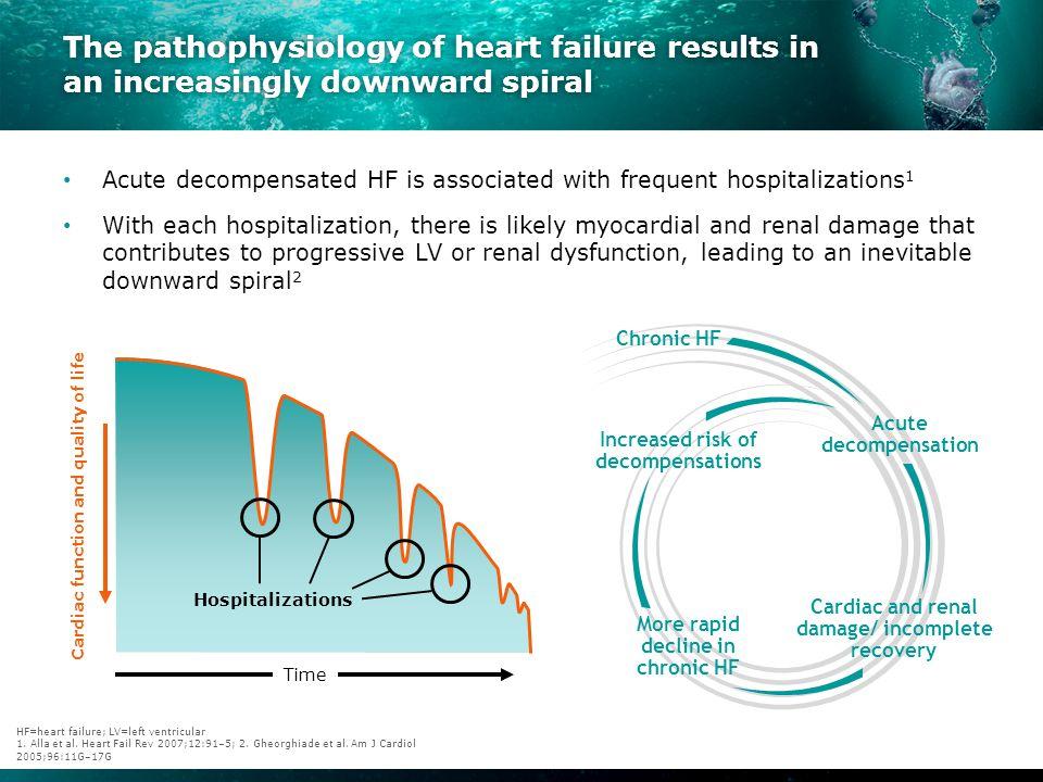 Clinical classification of acute heart failure reflects a spectrum of overlapping presentations ACS=acute coronary syndrome; AHF=acute HF; HF=heart failure; JVP=jugular venous pressure; LV=left ventricular; MI=myocardial infarction; SBP=systolic blood pressure 1.