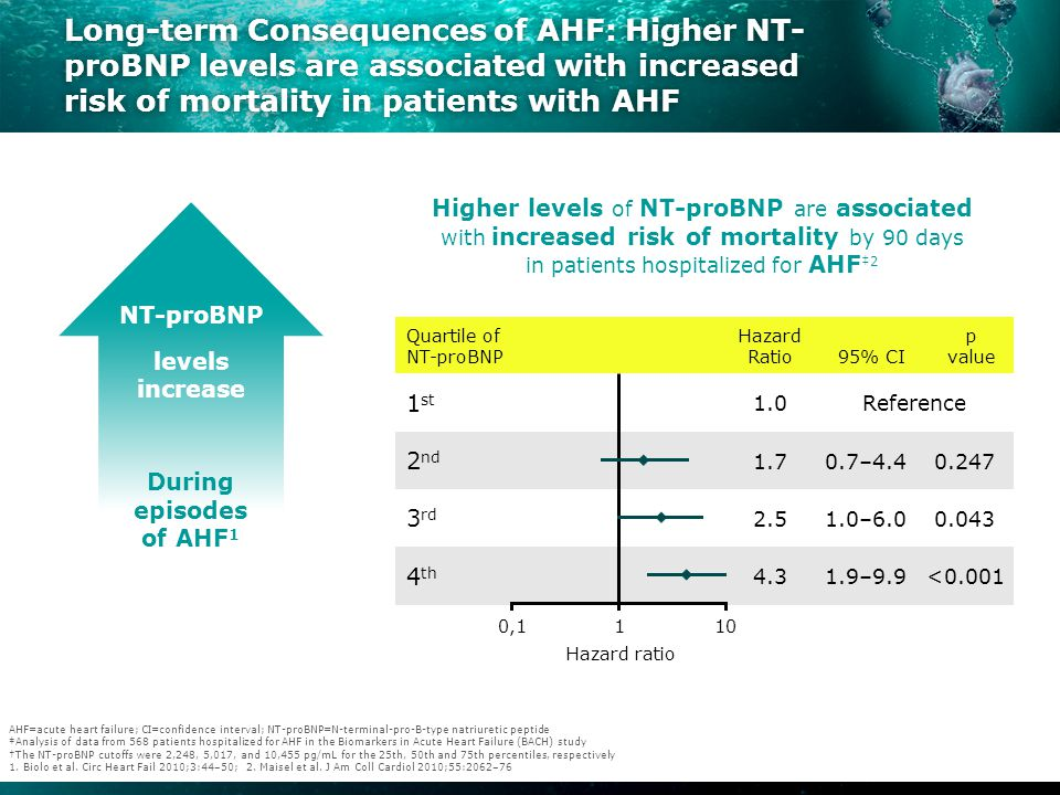 Long-term Consequences of AHF: Cardiac troponin, a marker of myocyte injury/death, is commonly elevated in AHF and is associated with increased mortality Elevated troponin is associated with poor outcomes in AHF 1 Troponin is often released in patients with AHF 1 Cardiac troponin T (g/L) AHF=acute heart failure ‡Analysis of data from 364 patients hospitalized for AHF from the Finnish Acute Heart Failure (FINN-AKVA) study 1.