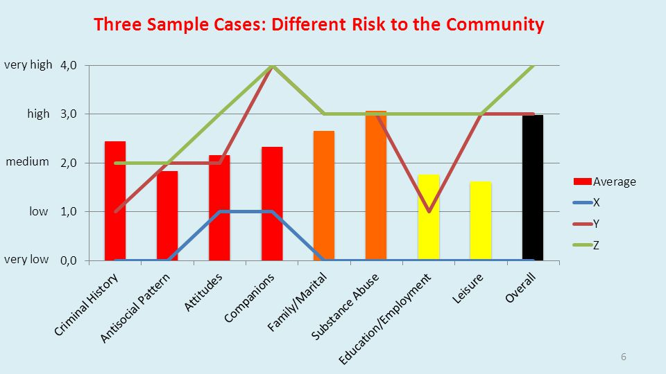 Three Sample Cases: Different Risk to the Community very high high medium low very low 6