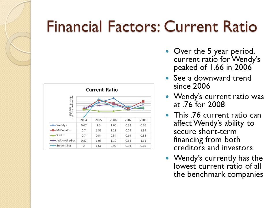 Financial Factors: Current Ratio Over the 5 year period, current ratio for Wendy's peaked of 1.66 in 2006 See a downward trend since 2006 Wendy's curr