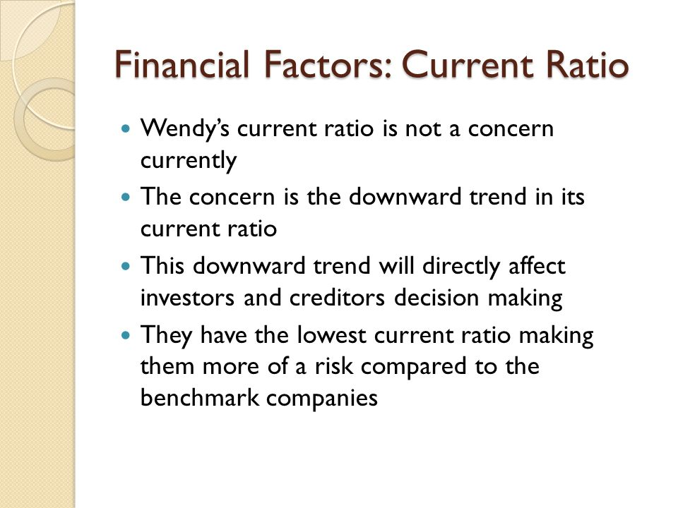 Financial Factors: Current Ratio Wendy's current ratio is not a concern currently The concern is the downward trend in its current ratio This downward
