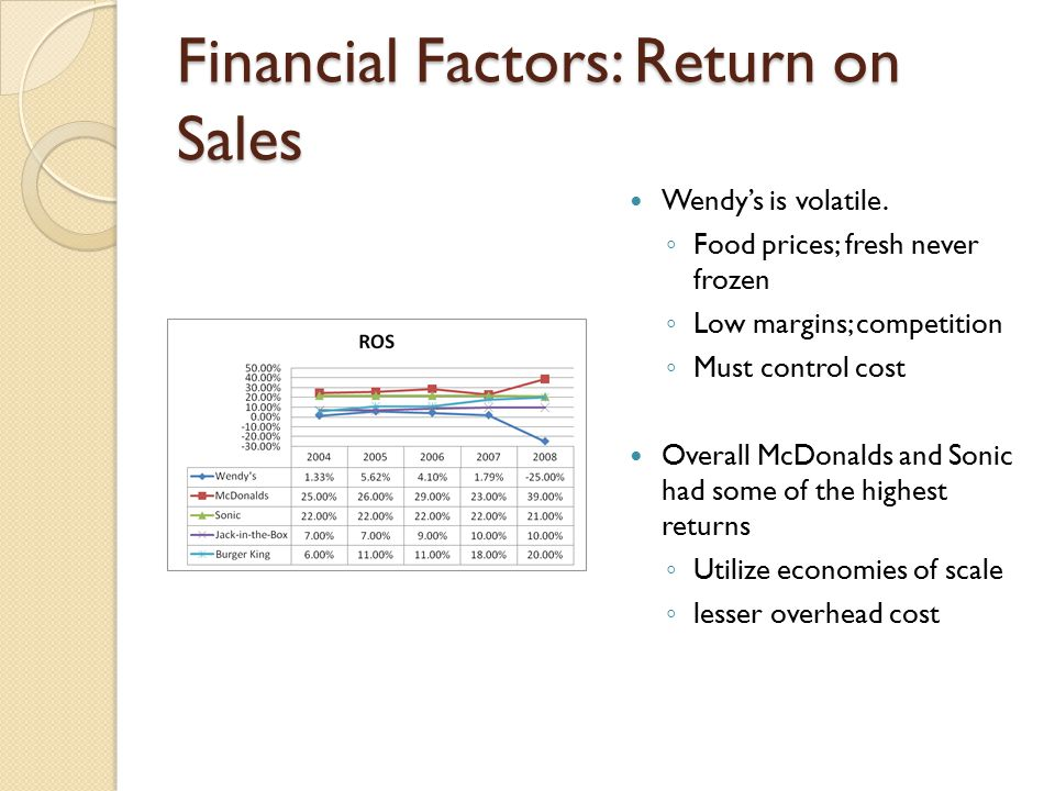Financial Factors: Return on Sales Wendy's is volatile. ◦ Food prices; fresh never frozen ◦ Low margins; competition ◦ Must control cost Overall McDon