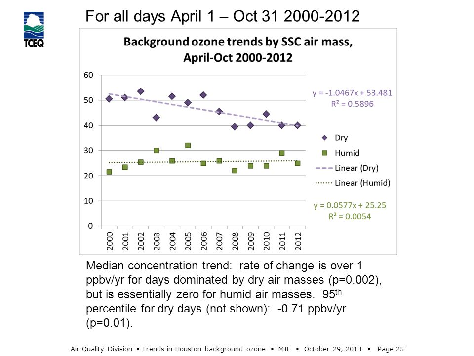 Air Quality Division Trends in Houston background ozone MJE October 29, 2013 Page 25 Median concentration trend: rate of change is over 1 ppbv/yr for days dominated by dry air masses (p=0.002), but is essentially zero for humid air masses.