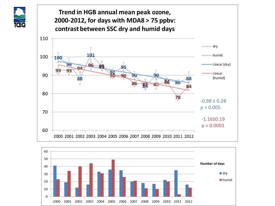 Air Quality Division Trends in Houston background ozone MJE October 29, 2013 Page 26
