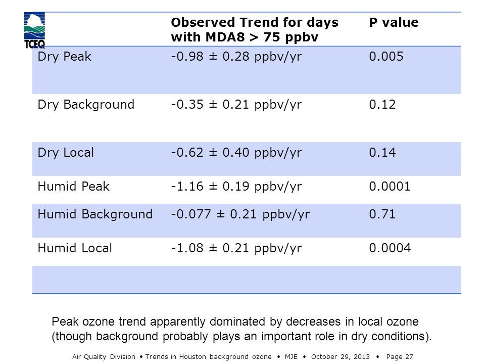 Air Quality Division Trends in Houston background ozone MJE October 29, 2013 Page 27 Observed Trend for days with MDA8 > 75 ppbv P value Dry Peak-0.98 ± 0.28 ppbv/yr0.005 Dry Background-0.35 ± 0.21 ppbv/yr0.12 Dry Local-0.62 ± 0.40 ppbv/yr0.14 Humid Peak-1.16 ± 0.19 ppbv/yr0.0001 Humid Background-0.077 ± 0.21 ppbv/yr0.71 Humid Local-1.08 ± 0.21 ppbv/yr0.0004 Peak ozone trend apparently dominated by decreases in local ozone (though background probably plays an important role in dry conditions).