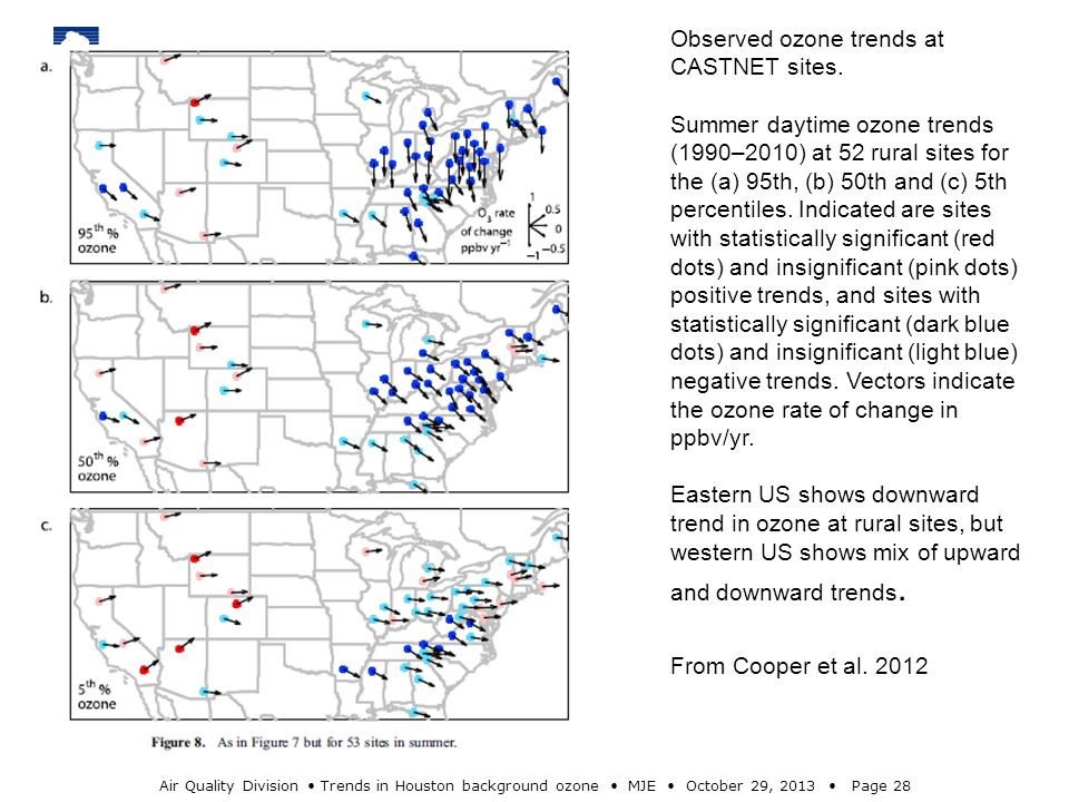Air Quality Division Trends in Houston background ozone MJE October 29, 2013 Page 28 Observed ozone trends at CASTNET sites.
