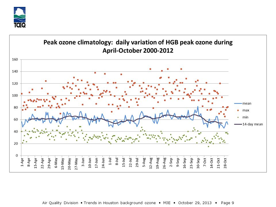 Air Quality Division Trends in Houston background ozone MJE October 29, 2013 Page 9