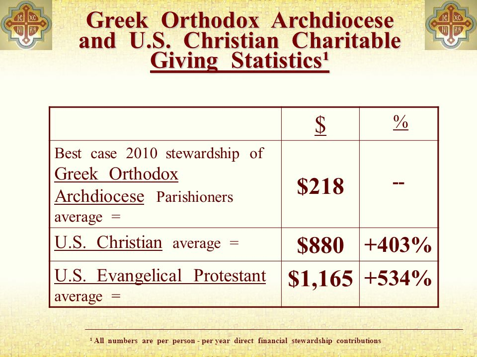 $ % Best case 2010 stewardship of Greek Orthodox Archdiocese Parishioners average = $218 -- U.S.