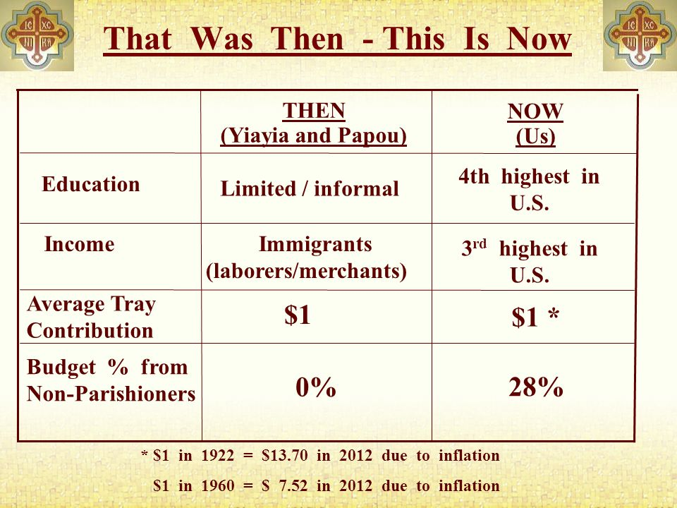 That Was Then - This Is Now Budget % from Non-Parishioners $1 * $1 3 rd highest in U.S.