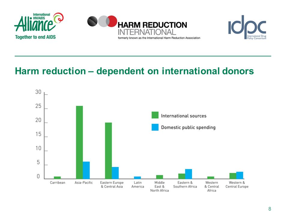 Harm reduction – dependent on international donors 8