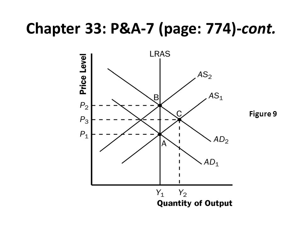 Chapter 33: P&A-7 (page: 774)-cont. Figure 9