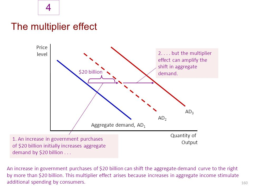 The multiplier effect 4 160 Price level Quantity of Output Aggregate demand, AD 1 An increase in government purchases of $20 billion can shift the agg