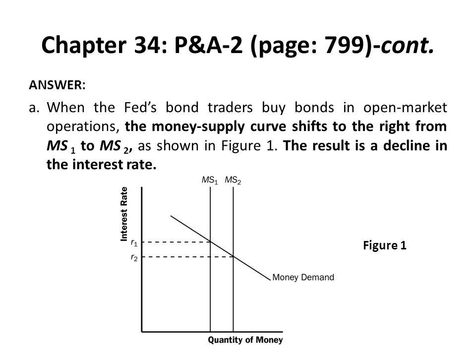 Chapter 34: P&A-2 (page: 799)-cont. ANSWER: a.When the Fed's bond traders buy bonds in open-market operations, the money-supply curve shifts to the ri