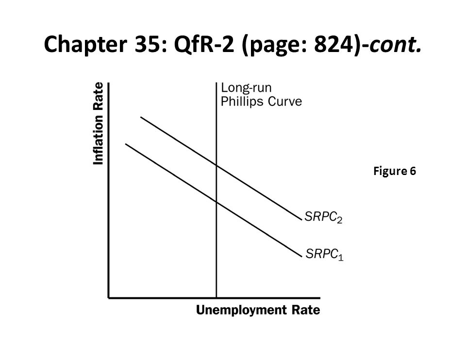 Chapter 35: QfR-2 (page: 824)-cont. Figure 6
