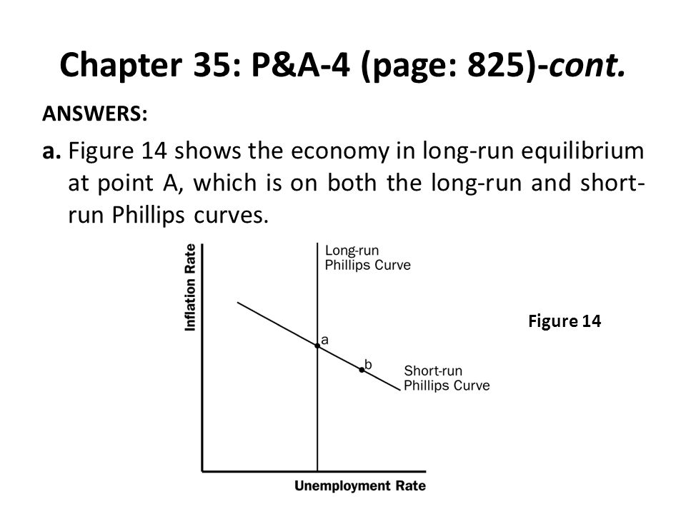 Chapter 35: P&A-4 (page: 825)-cont. ANSWERS: a.Figure 14 shows the economy in long-run equilibrium at point A, which is on both the long-run and short