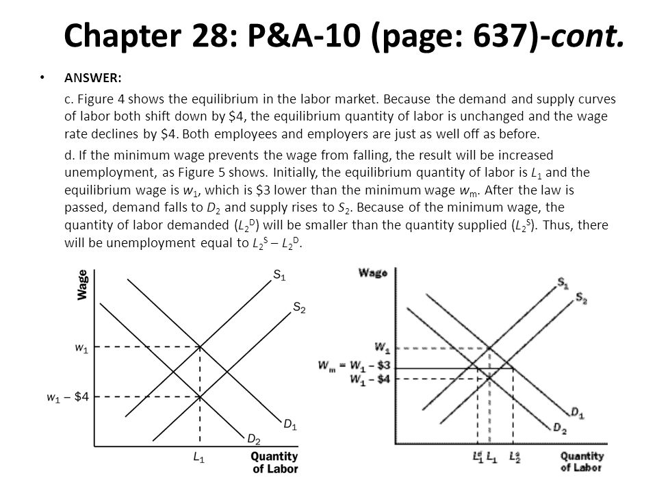 Chapter 28: P&A-10 (page: 637)-cont. ANSWER: c. Figure 4 shows the equilibrium in the labor market. Because the demand and supply curves of labor both