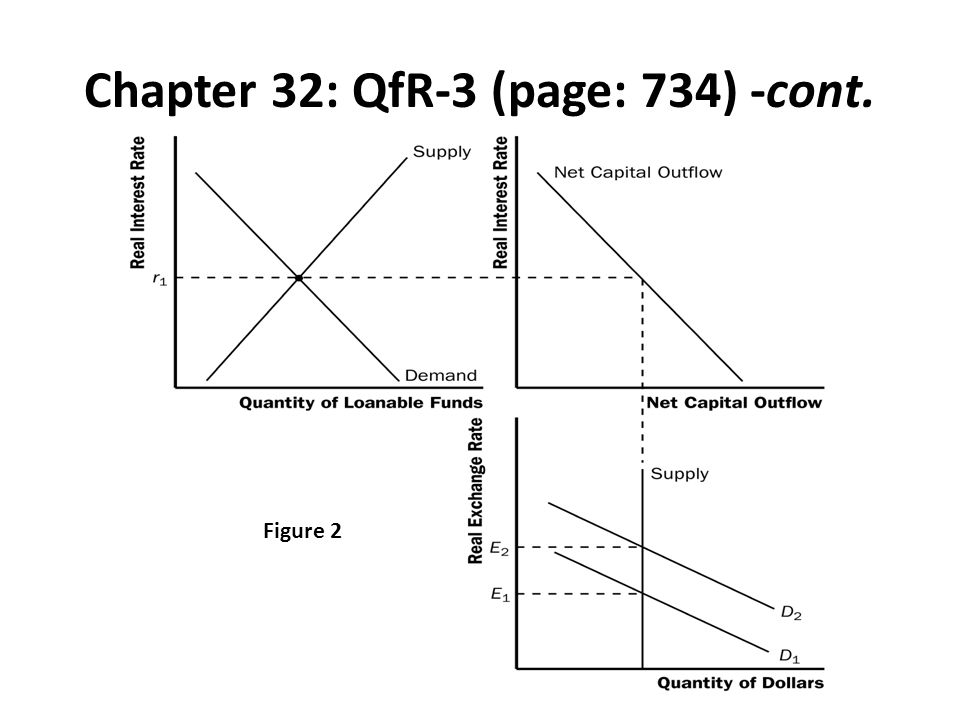 Chapter 32: QfR-3 (page: 734) -cont. Figure 2