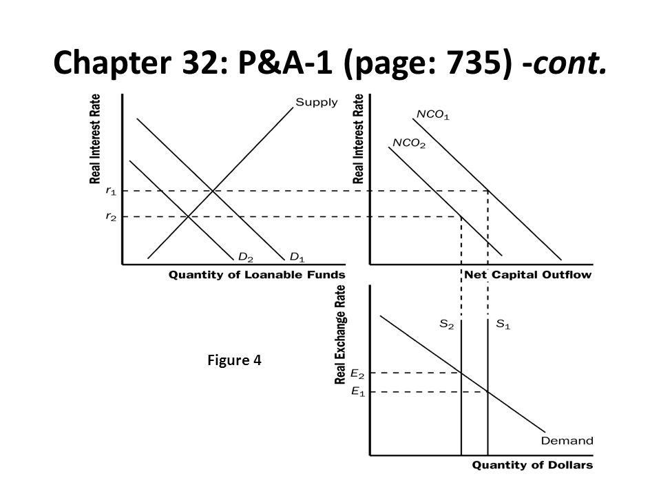 Chapter 32: P&A-1 (page: 735) -cont. Figure 4