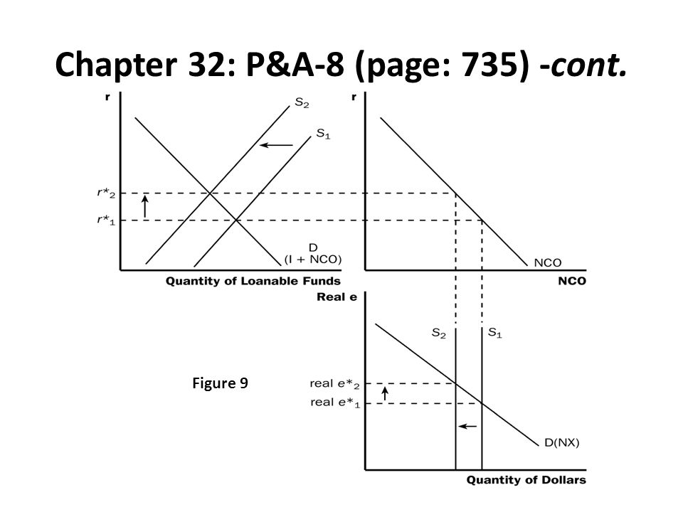 Chapter 32: P&A-8 (page: 735) -cont. Figure 9