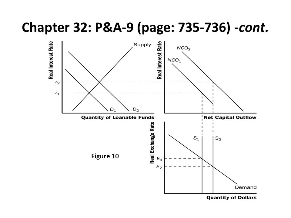 Chapter 32: P&A-9 (page: 735-736) -cont. Figure 10