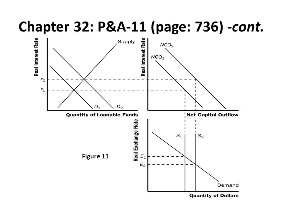 Chapter 32: P&A-11 (page: 736) -cont. Figure 11