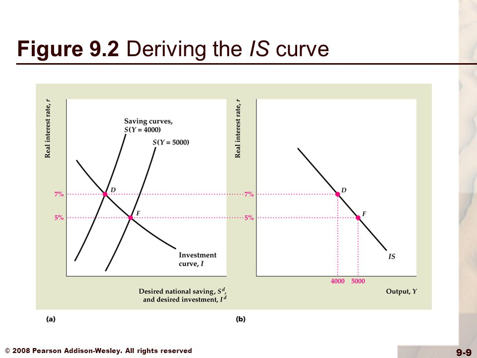 © 2008 Pearson Addison-Wesley. All rights reserved 9-20 Figure 9.4 Deriving the LM curve