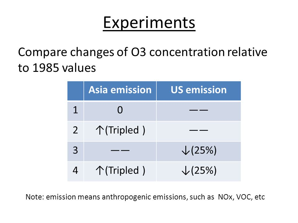 Experiments Compare changes of O3 concentration relative to 1985 values Note: emission means anthropogenic emissions, such as NOx, VOC, etc