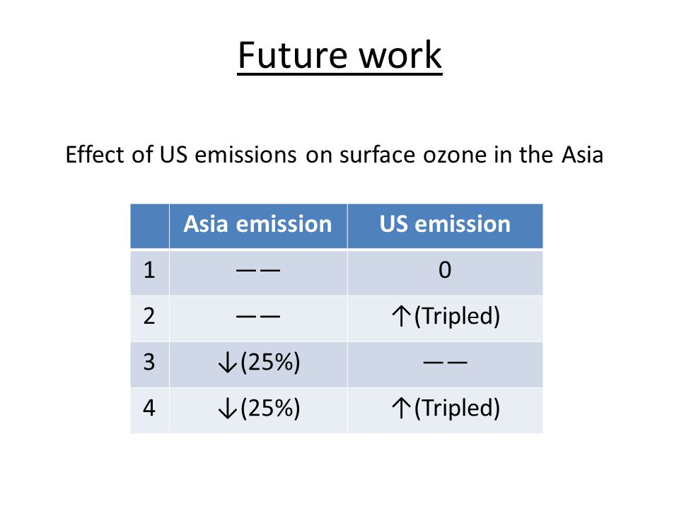 Future work Effect of US emissions on surface ozone in the Asia Asia emissionUS emission 1——0 2 ↑(Tripled) 3↓(25%)—— 4↓(25%)↑(Tripled)