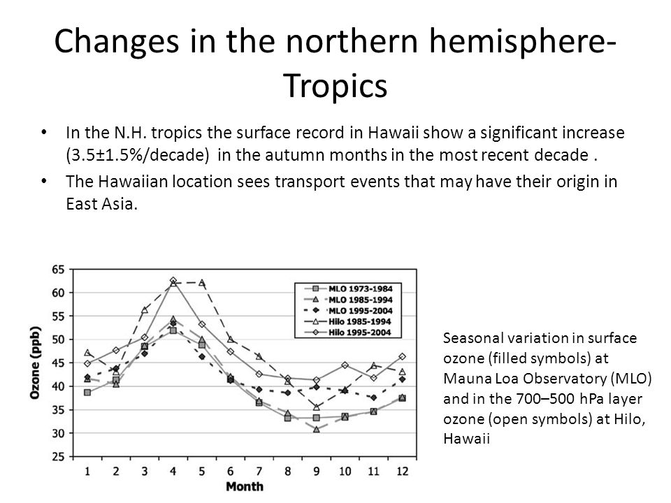 Changes in the northern hemisphere- Tropics In the N.H. tropics the surface record in Hawaii show a significant increase (3.5±1.5%/decade) in the autu