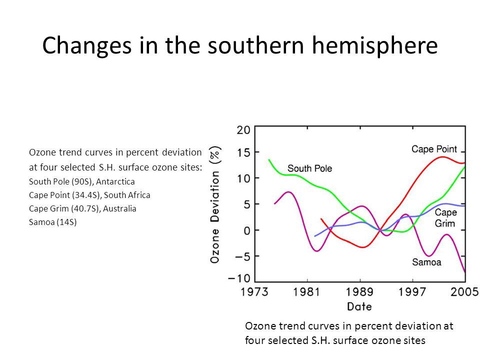 Changes in the southern hemisphere Ozone trend curves in percent deviation at four selected S.H.