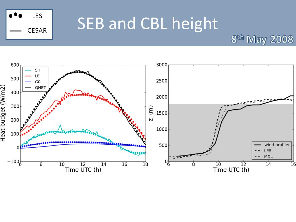 SEB and CBL height LES CESAR