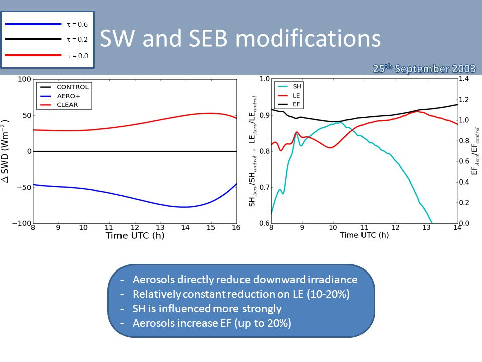 SW and SEB modifications τ = 0.6 τ = 0.2 τ = 0.0 - Aerosols directly reduce downward irradiance - Relatively constant reduction on LE (10-20%) - SH is