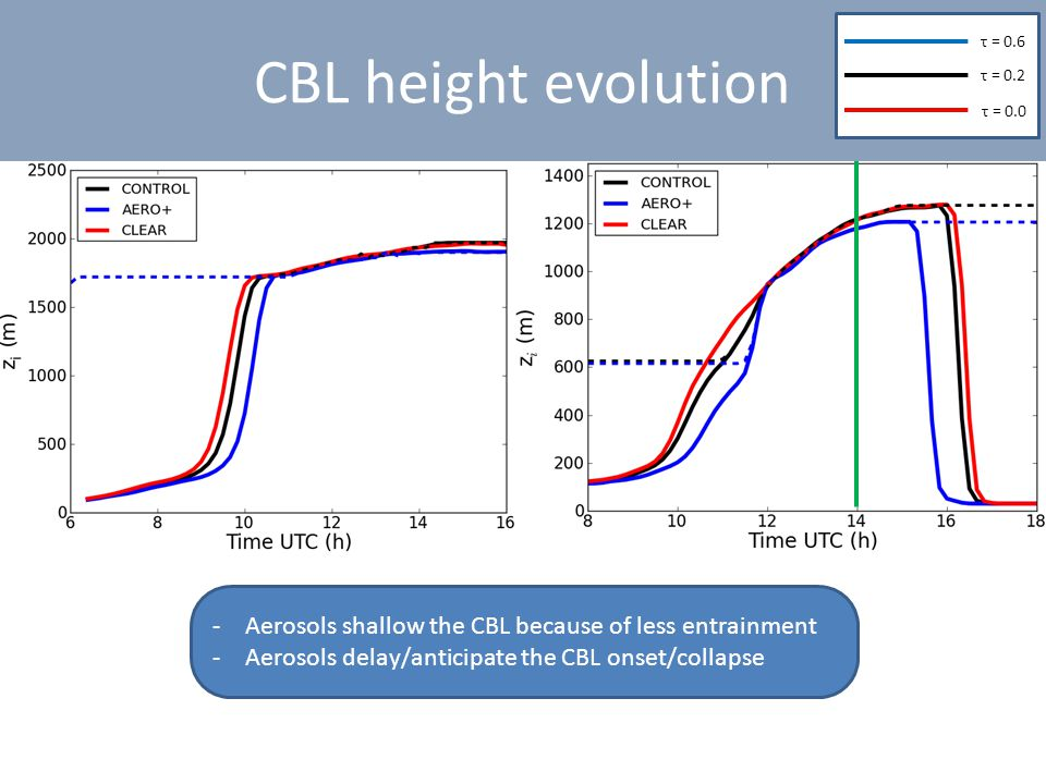 CBL height evolution -Aerosols shallow the CBL because of less entrainment -Aerosols delay/anticipate the CBL onset/collapse τ = 0.6 τ = 0.2 τ = 0.0