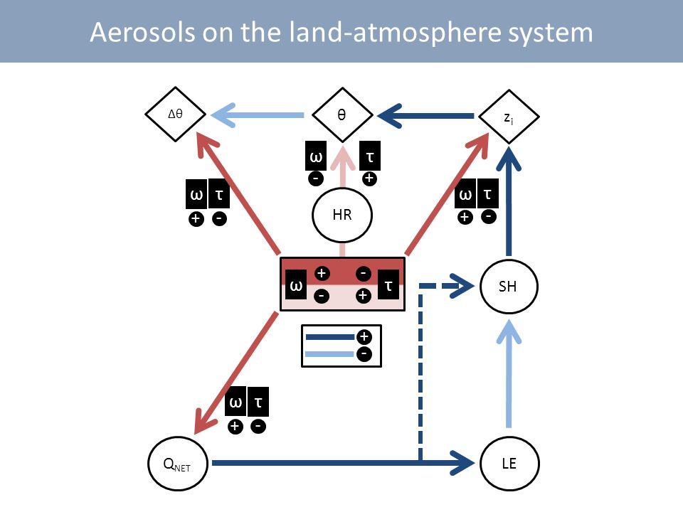 Aerosols on the land-atmosphere system SH ΔθΔθ Q NET θ ω τ + -+ - τ - ω + τ - ω + LE τ - ω + HR zizi - + τ - ω +