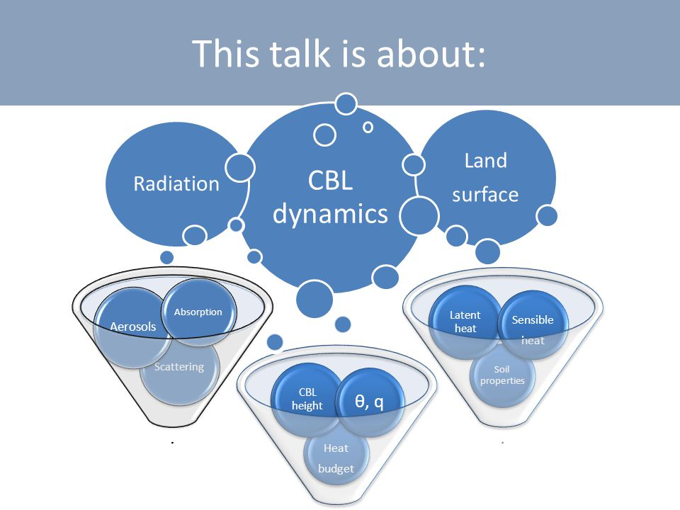 Research question How do the CBL dynamics and the land-atmosphere system react to the SW radiation absorbed by the aerosols during the day .