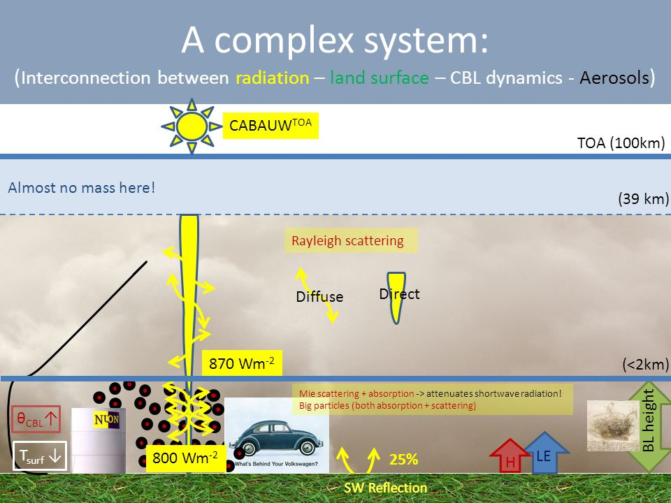 A complex system: ( Interconnection between radiation – land surface – CBL dynamics - Aerosols ) Almost no mass here.
