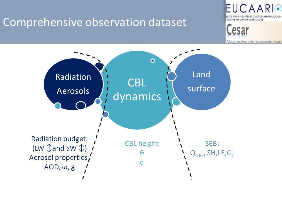 Comprehensive observation dataset CBL height θ q CBL dynamics Radiation Aerosols Land surface Radiation budget: (LW ↕and SW ↕) Aerosol properties: AOD, ω, g SEB: Q NET, SH,LE,G 0