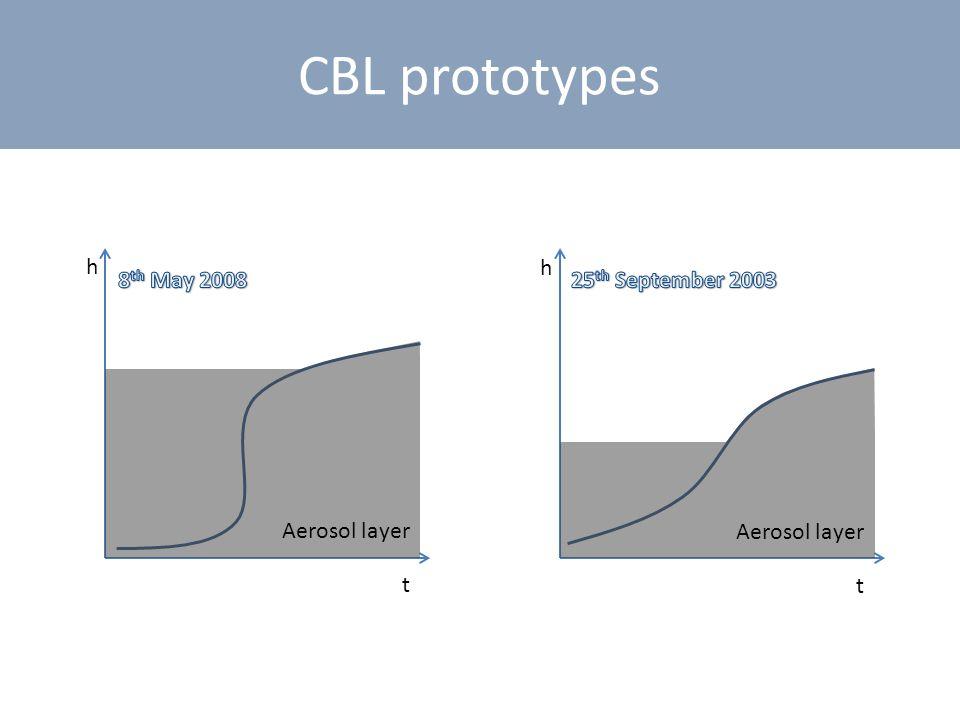 CBL prototypes t h Aerosol layer t h