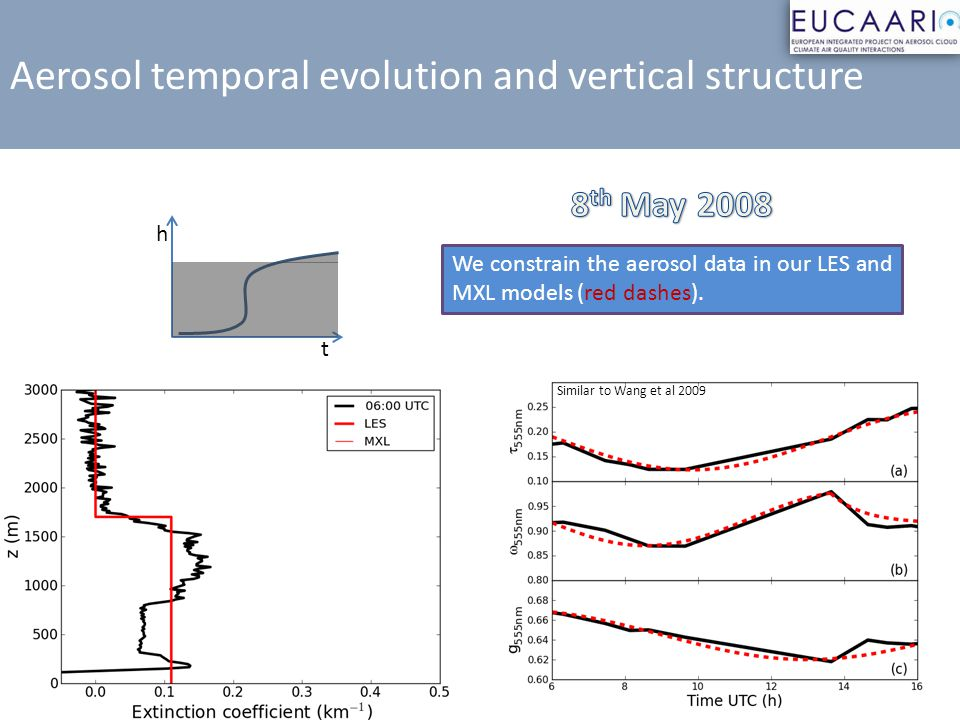 Aerosol temporal evolution and vertical structure Similar to Wang et al 2009 We constrain the aerosol data in our LES and MXL models (red dashes). t h
