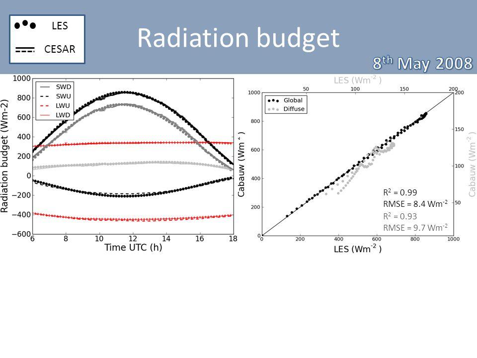 Radiation budget R 2 = 0.99 RMSE = 8.4 Wm -2 R 2 = 0.93 RMSE = 9.7 Wm -2 LES CESAR